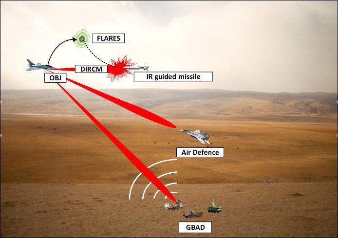 Defensive EA Missions (RF – EO/IR)
