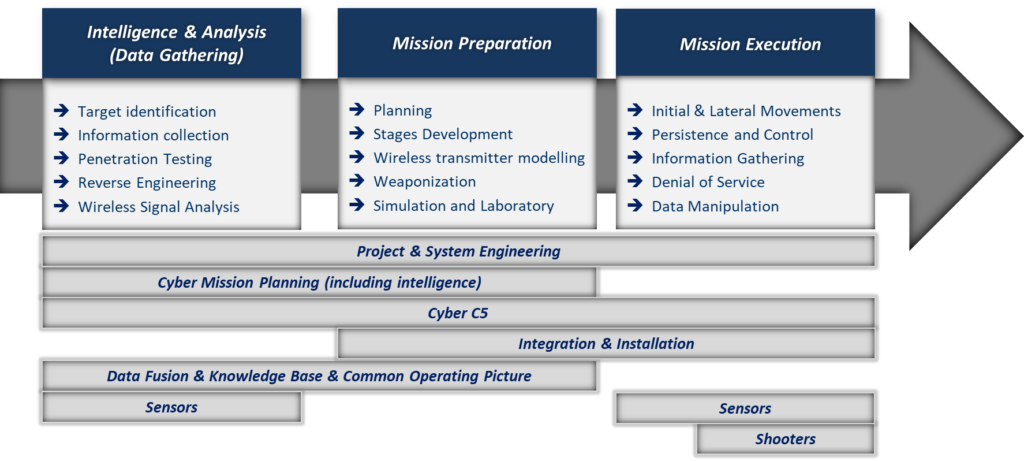 Operational cycle of CEMA