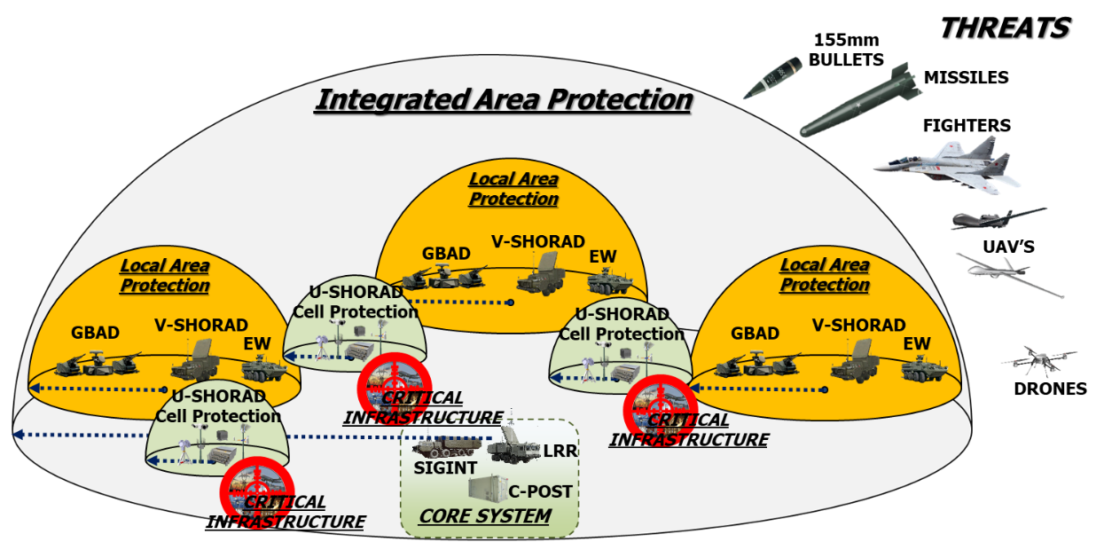 Possible deployment of the assets/capabilities in the protected area