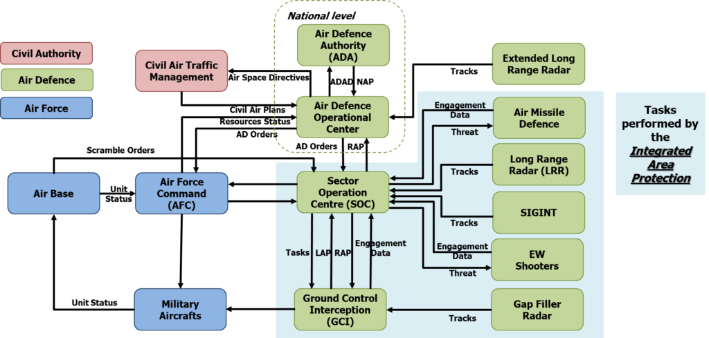 Integrated area Protection as a brick of National Air Defence
