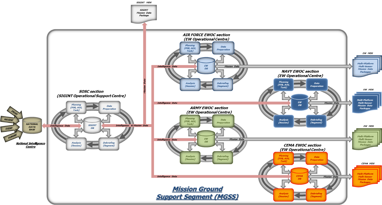 Figure 2: Schematic view of MGSS and interaction with National Data Base and MDS for SIGINT and EW/CEMA